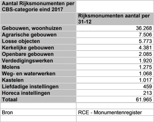 Rijksmonumenten